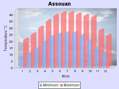 Températures moyennes à Assouan, Egypte