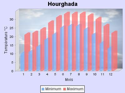 Températures moyennes à Hourgada, Egypte