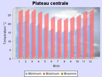 tableau température plateau central