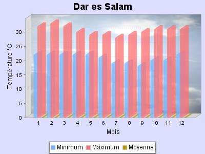 Tableau température Dar Es Salam