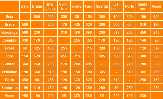 distances kilométriques portugal